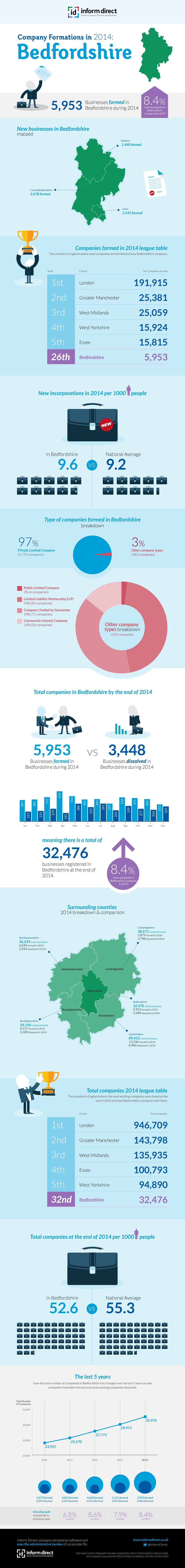 Inform Direct - Company Formations in Bedfordshire 2014 Infographic