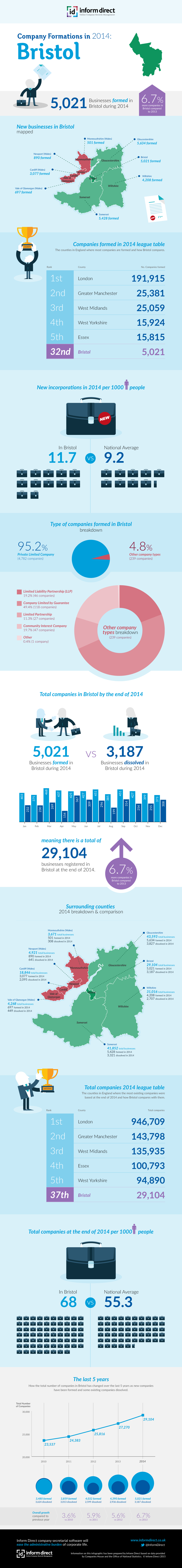 Inform Direct - Company Formations in Bristol 2014 Infographic