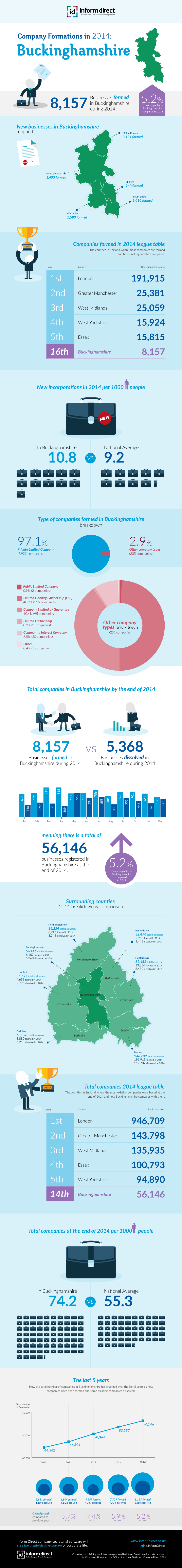 Inform Direct - Company Formations in Buckinghamshire 2014 Infographic