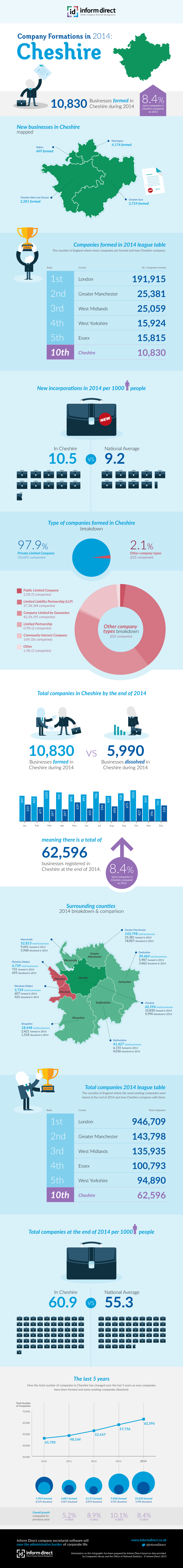 Inform Direct - Company Formations in Cheshire 2014 Infographic