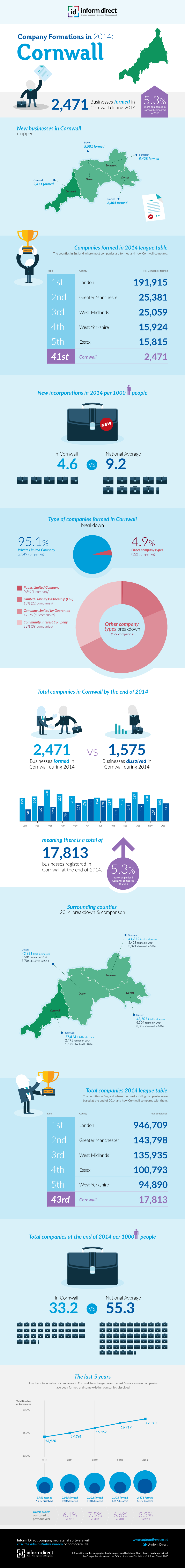 Inform Direct - Company Formations in Cornwall 2014 Infographic