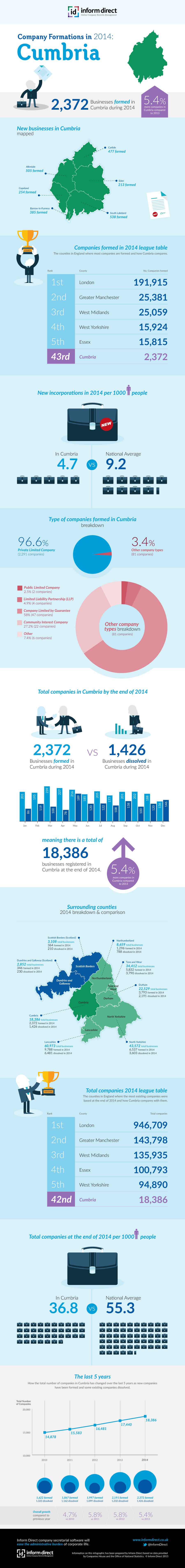 Inform Direct - Company Formations in Cumbria 2014 Infographic