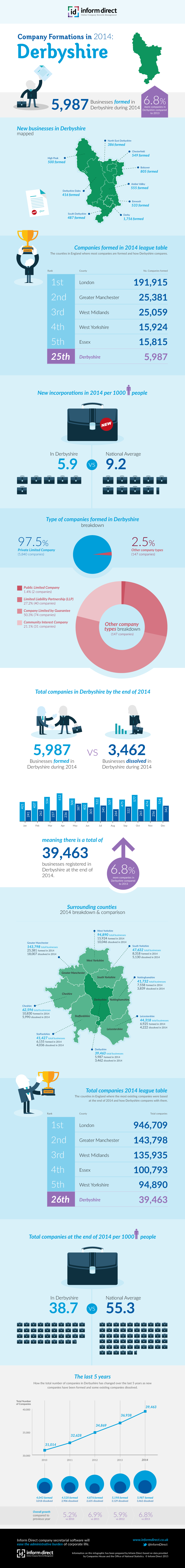 Inform Direct - Company Formations in Derbyshire 2014 Infographic