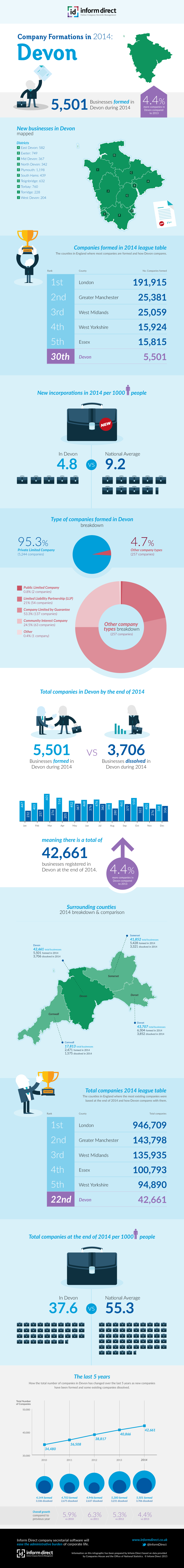 Inform Direct - Company Formations in Devon 2014 Infographic