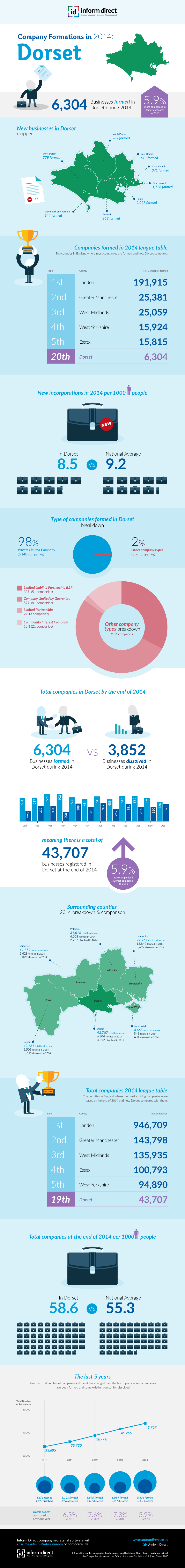 Inform Direct - Company Formations in Dorset 2014 Infographic