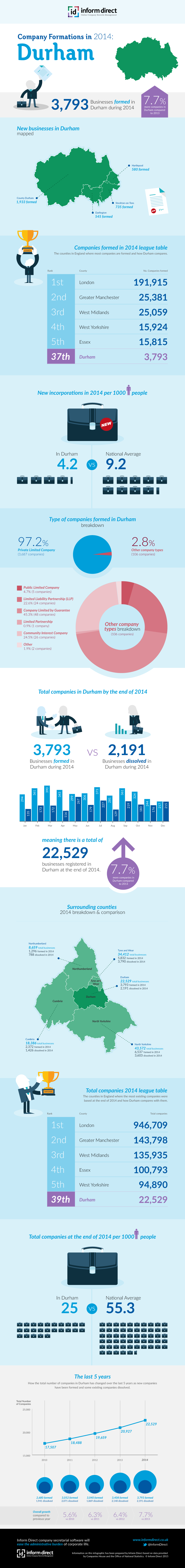 Inform Direct - Company Formations in Durham 2014 Infographic