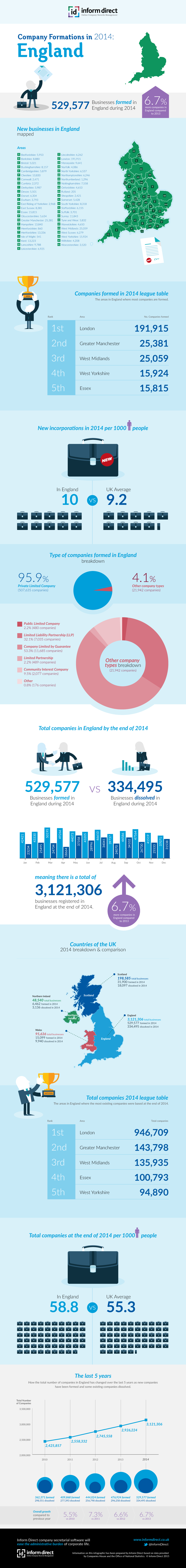 Inform Direct - Company Formations in England 2014 Infographic