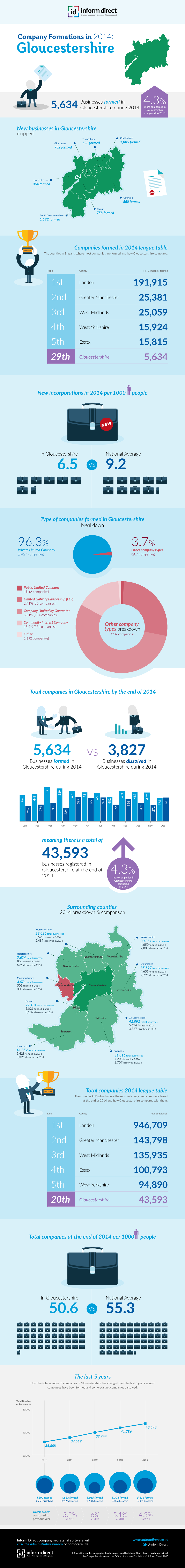 Inform Direct - Company Formations in Gloucestershire 2014 Infographic