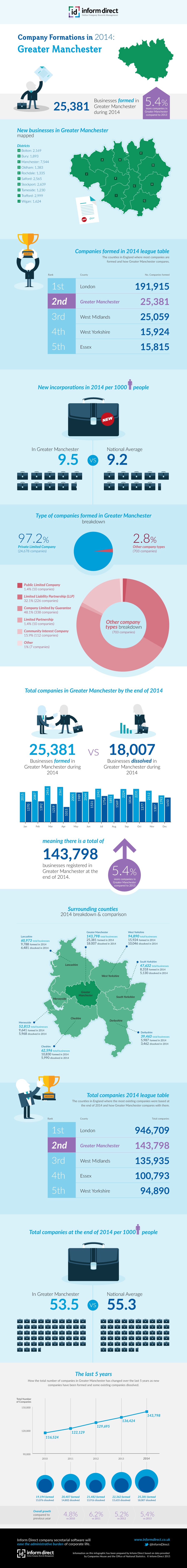 Inform Direct - Company Formations in Greater Manchester 2014 Infographic