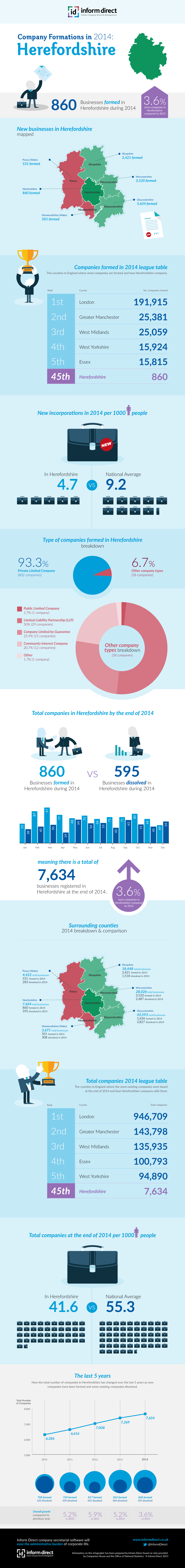 Inform Direct - Company Formations in Herefordshire 2014 Infographic
