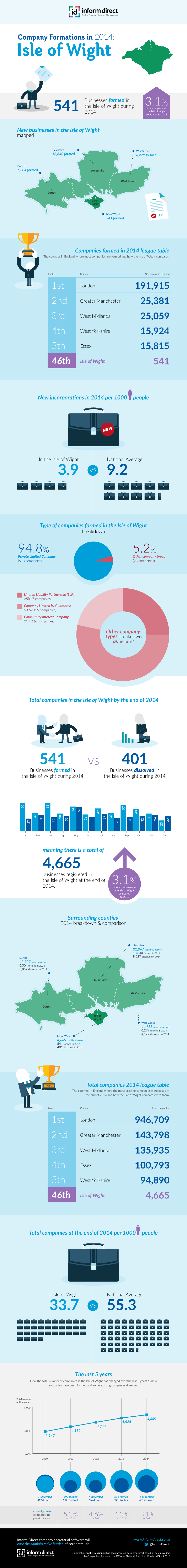 Inform Direct - Company Formations in Isle of Wight 2014 Infographic