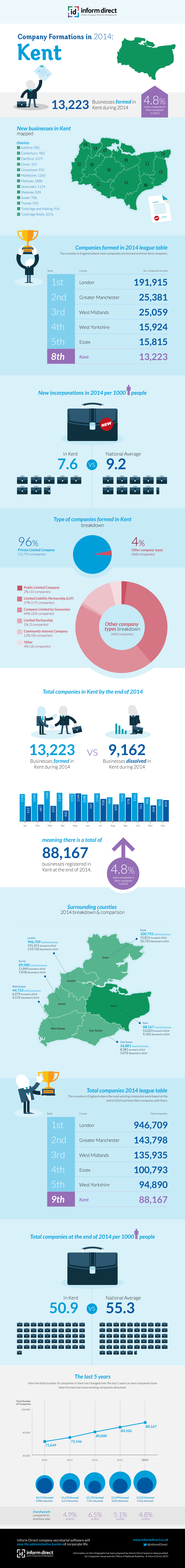 Inform Direct - Company Formations in Kent 2014 Infographic