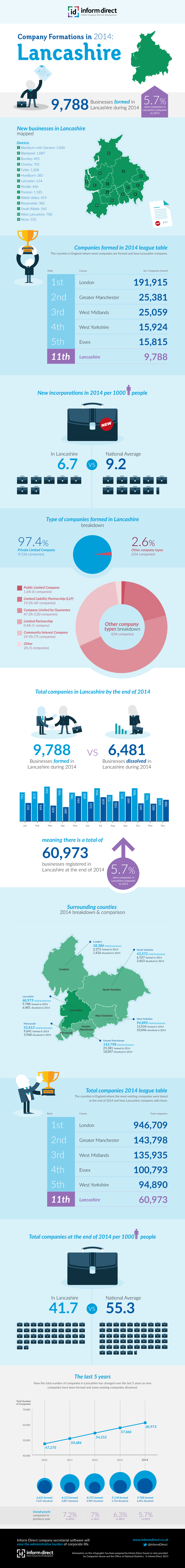 Inform Direct - Company Formations in Lancashire 2014 Infographic
