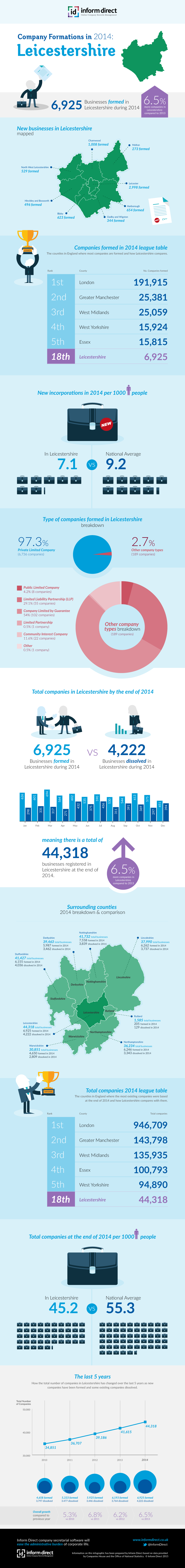 Inform Direct - Company Formations in Leicestershire 2014 Infographic