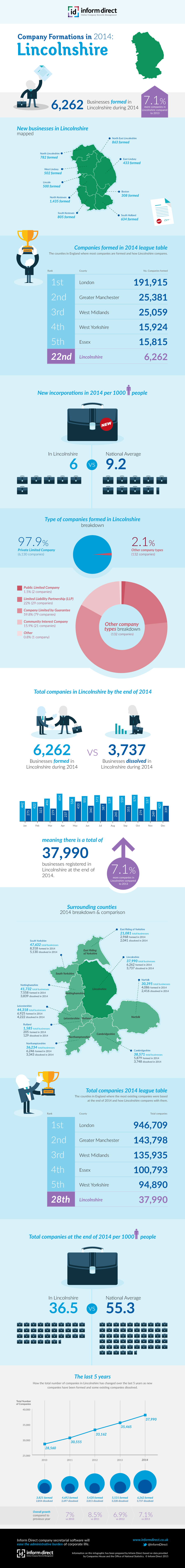 Inform Direct - Company Formations in Lincolnshire 2014 Infographic