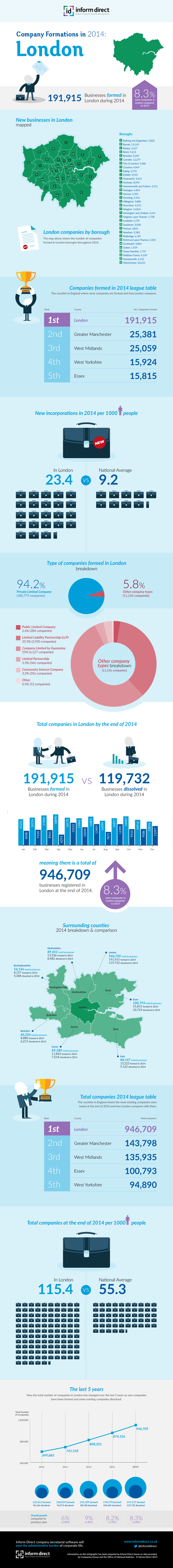 Inform Direct - Company Formations in London 2014 Infographic