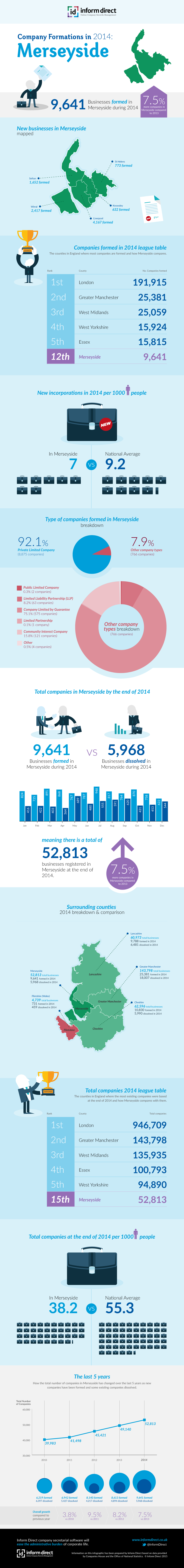 Inform Direct - Company Formations in Merseyside 2014 Infographic