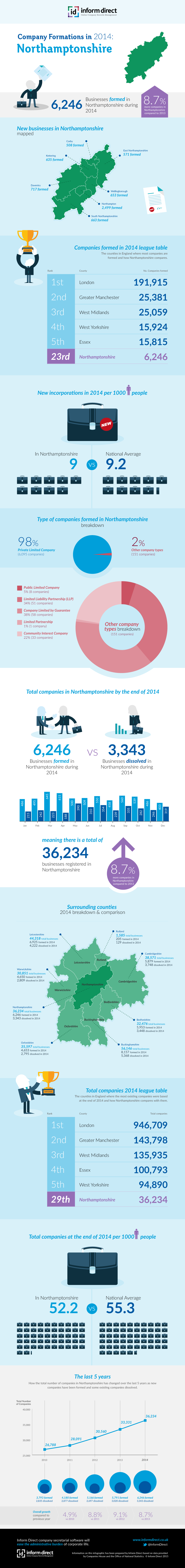 Inform Direct - Company Formations in Northamptonshire 2014 Infographic
