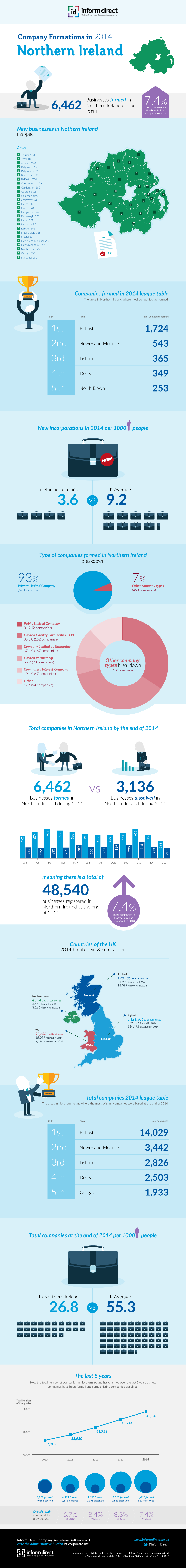 Inform Direct - Company Formations in Northern Ireland 2014 Infographic