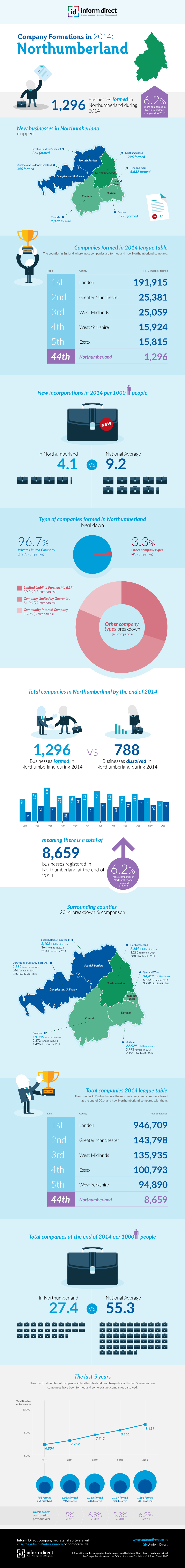 Inform Direct - Company Formations in Northumberland 2014 Infographic