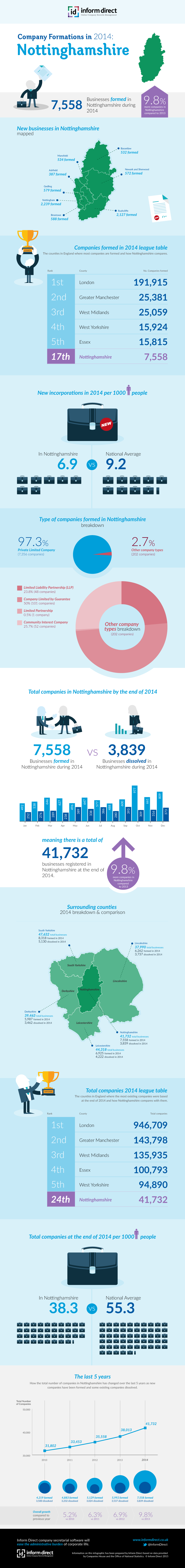 Inform Direct - Company Formations in Nottinghamshire 2014 Infographic