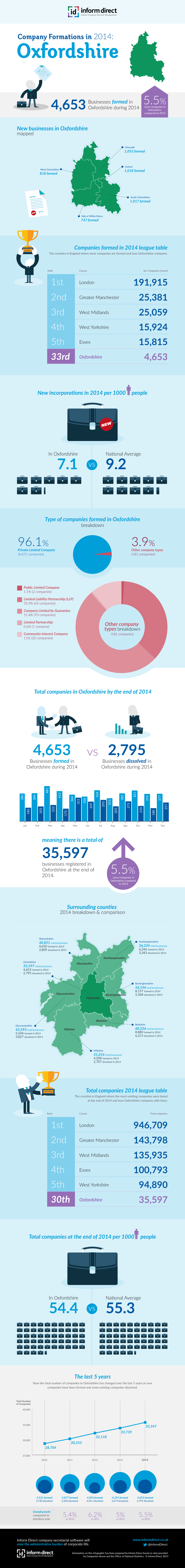 Inform Direct - Company Formations in Oxfordshire 2014 Infographic