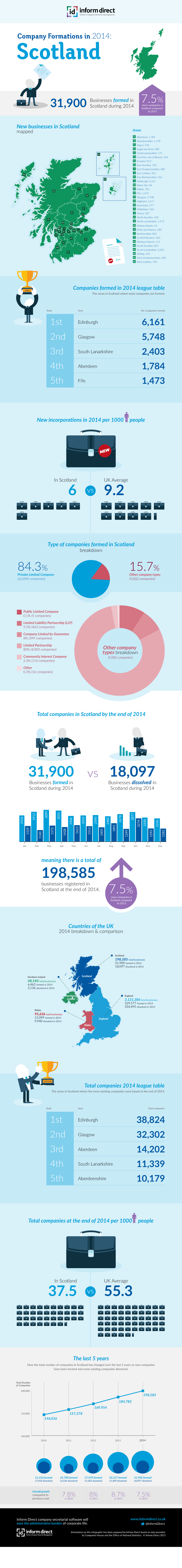 Inform Direct - Company Formations in Scotland 2014 Infographic