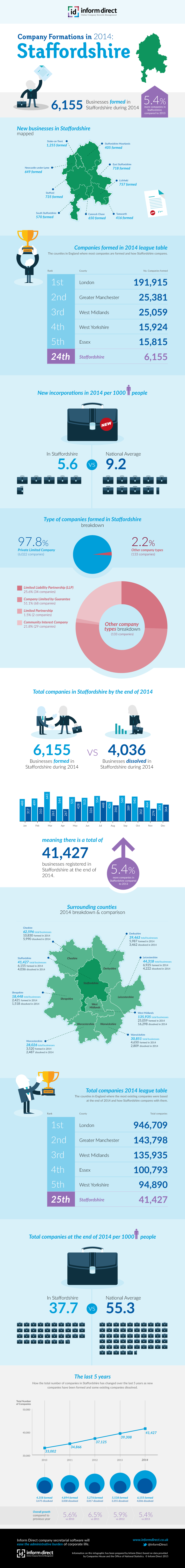 Inform Direct - Company Formations in Staffordshire 2014 Infographic