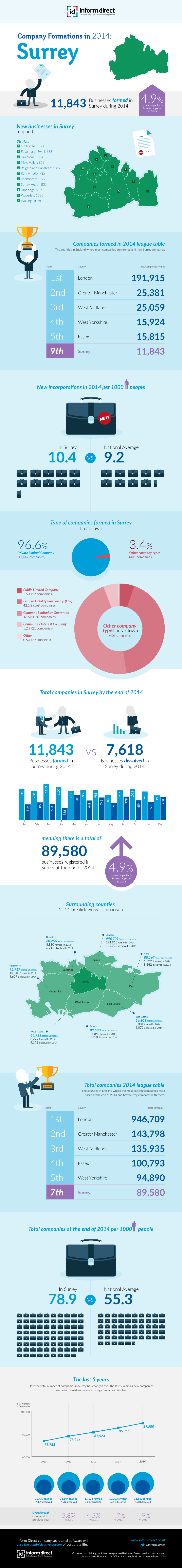Inform Direct - Company Formations in Surrey 2014 Infographic