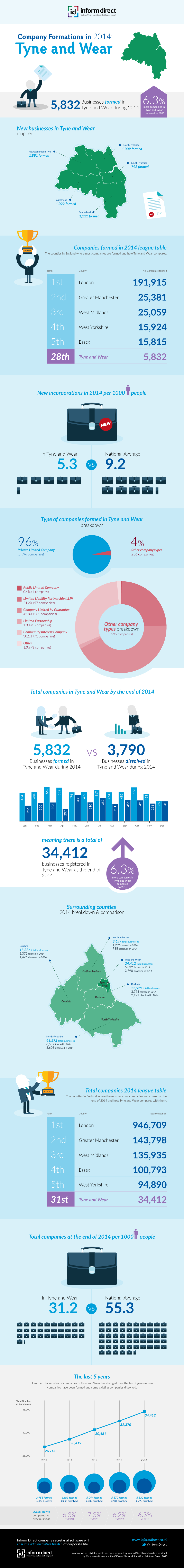 Inform Direct - Company Formations in Tyne and Wear 2014 Infographic