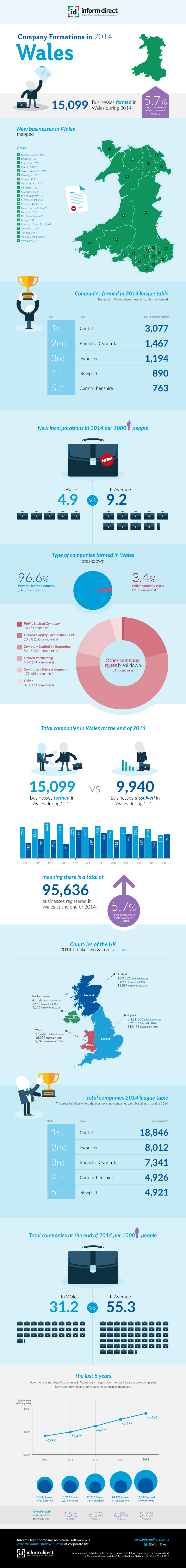 Inform Direct - Company Formations in Wales 2014 Infographic