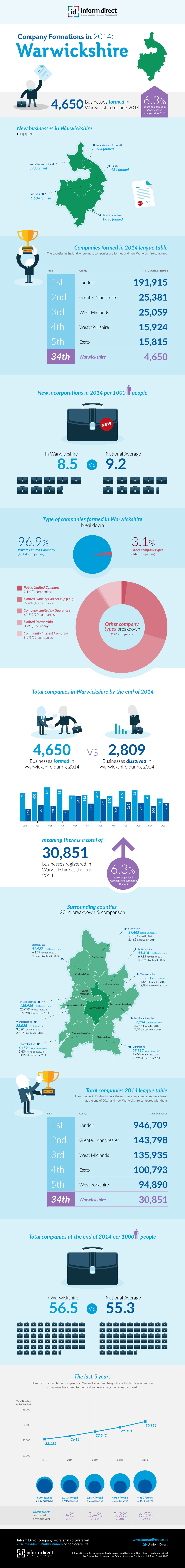 Inform Direct - Company Formations in Warwickshire 2014 Infographic