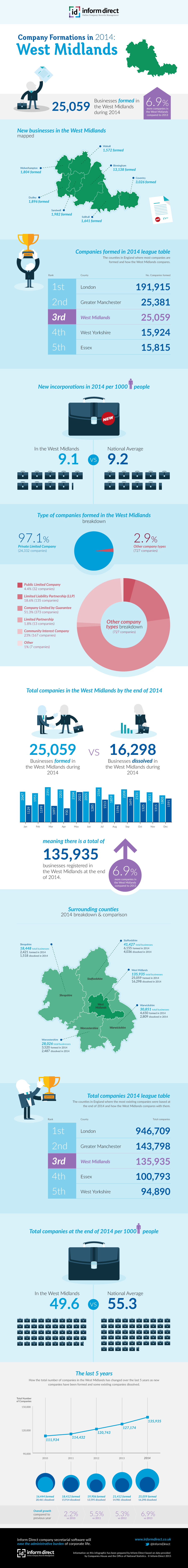 Inform Direct - Company Formations in the West Midlands 2014 Infographic