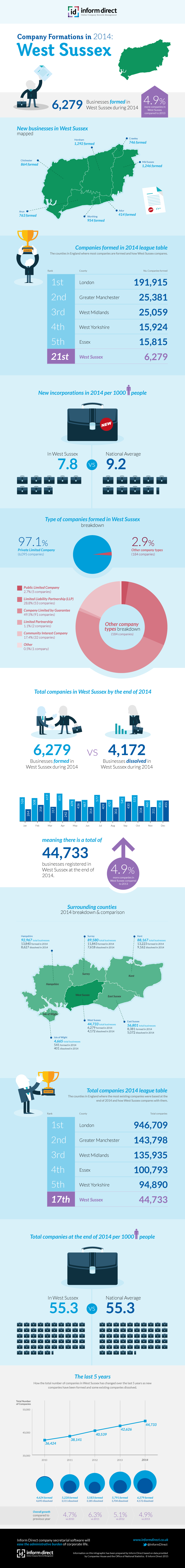 Inform Direct - Company Formations in West Sussex 2014 Infographic