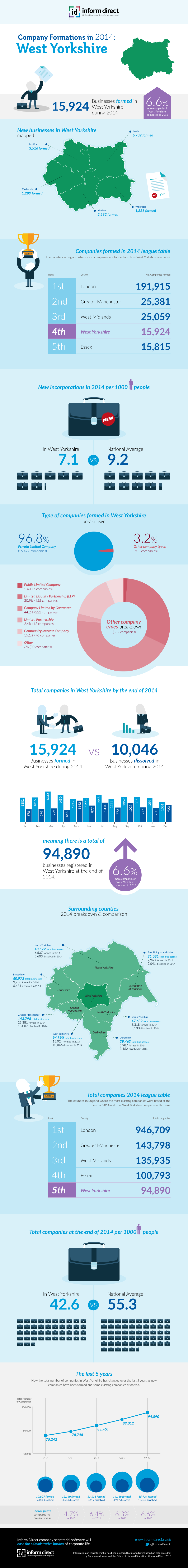 Inform Direct - Company Formations in West Yorkshire 2014 Infographic