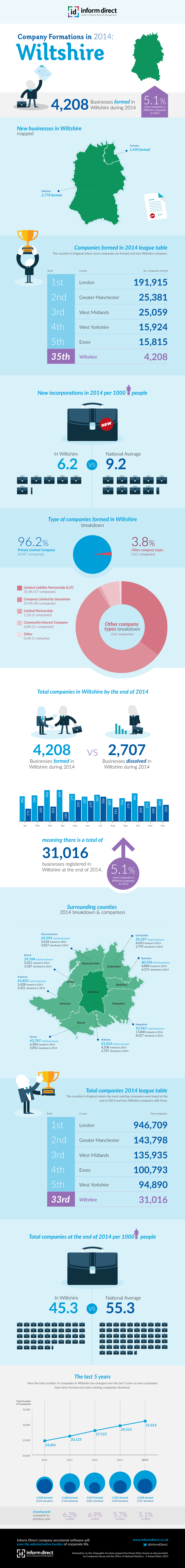 Inform Direct - Company Formations in Wiltshire 2014 Infographic