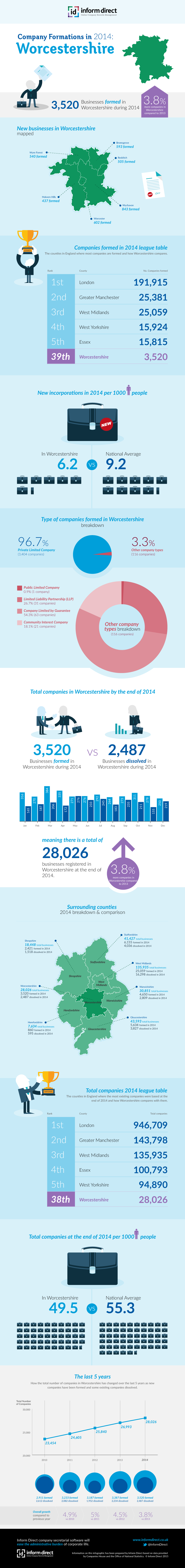 Inform Direct - Company Formations in Worcestershire 2014 Infographic