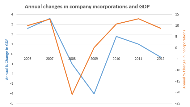 Economic activity and incorporations