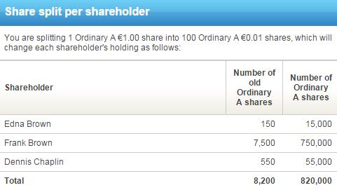 Share split view by shareholder