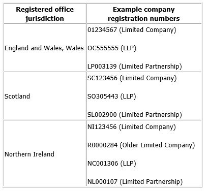 Company registration number examples
