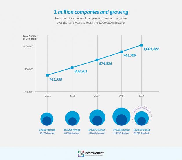 Inform-Direct---1m-companies-London-Graph-211015