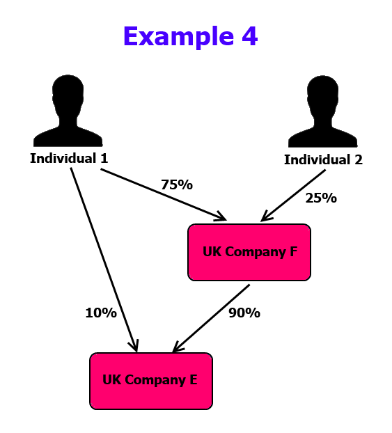 PSC Example 4