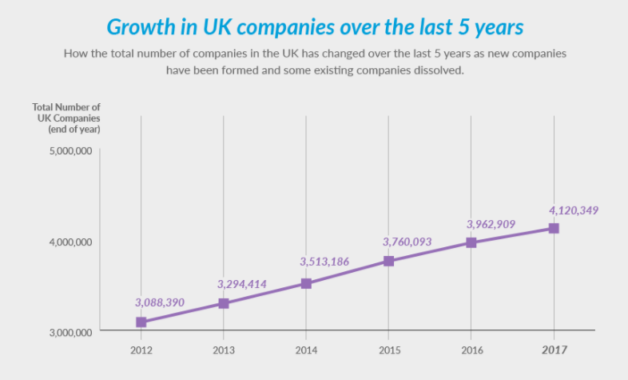 Growth in UK company numbers over 5 years