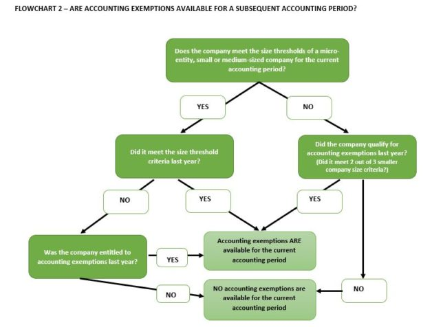 FLOW CHART 2 - ARE ACCOUNTING EXEMPTIONS AVAILABLE FOR A SUBSEQUENT ACCOUNTING PERIOD