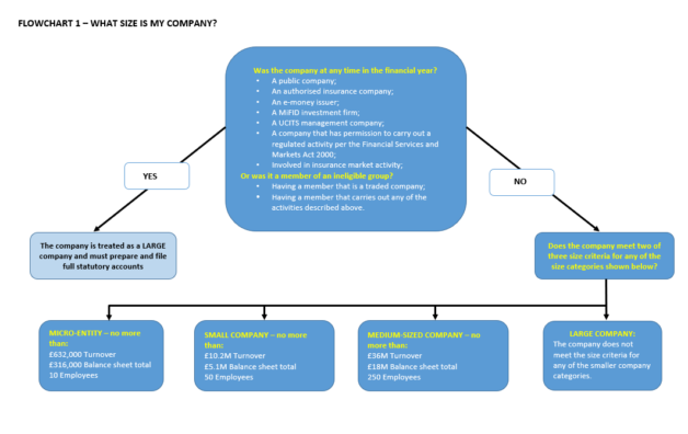 What size is my company flow chart 1