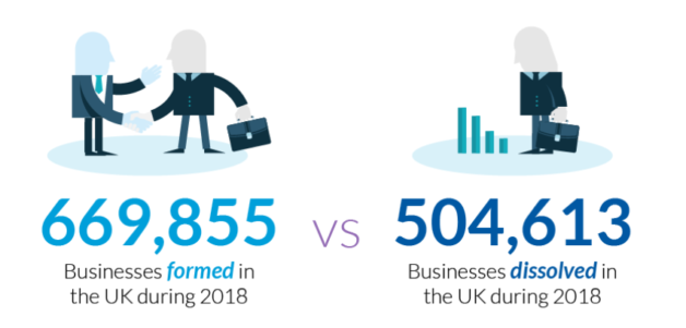 UK companies formed and dissolved in 2018
