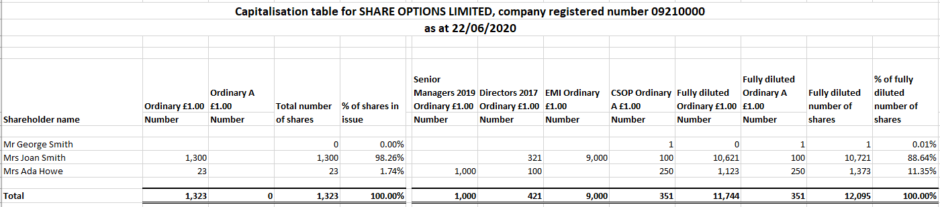 Capitalisation table