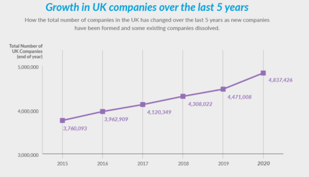 5 year growth of new companies