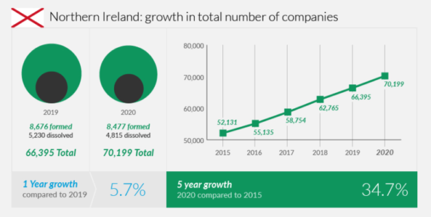 Northern Ireland - growth in company numbers