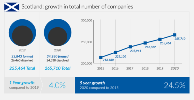 Scotland - growth in company numbers
